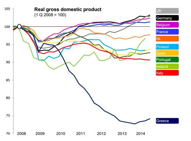 Chart shows the Real gross domestic product of various EU member states following the 2008 global financial meltdown. Only the UK, Germany, Belgium and France have had growing economies. Greece's economy has plummetted.