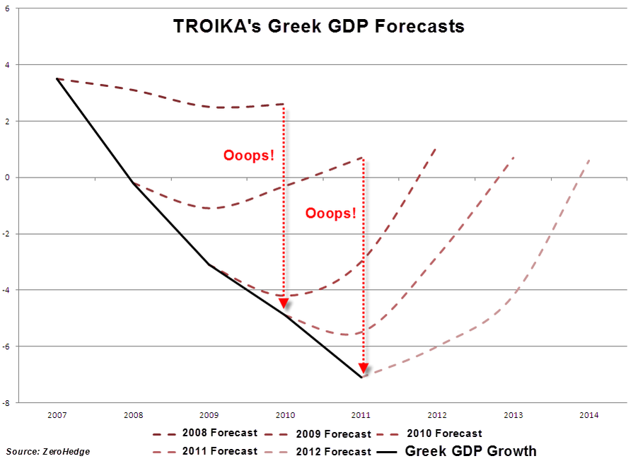 troika-forecasts-large