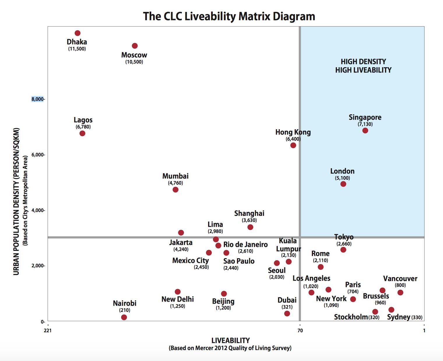 SingaporeLivability
